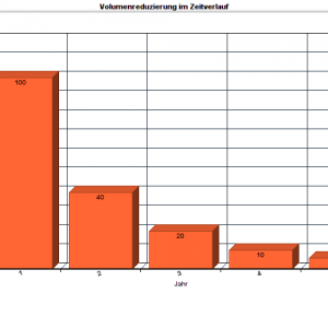 Volumenreduzierung in Komposttoiletten im Zeitverlauf